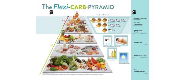 USING THE NEW FLEXI-CARB PYRAMID FOR HEALTHY, CARBOHYDRATE-MATCHED NUTRITION